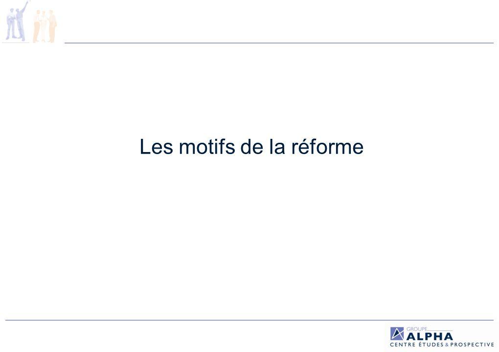 Le déficit : une raison officielle insuffisante (1/4) Le président de la République en 2009 devant le Congrès réuni à Versailles : « Je ne serai pas le Président qui laissera notre système de retraite aller à la faillite » Le candidat Sarkozy à lélection présidentielle de 2007 : « le financement est résolu jusquen 2020 […], ça, cest quelque chose qui nest contesté par personne […], le financement des retraites est équilibré jusquà lhorizon 2020 » Soldes des principaux régimes de retraite en 2009 (tableau p.