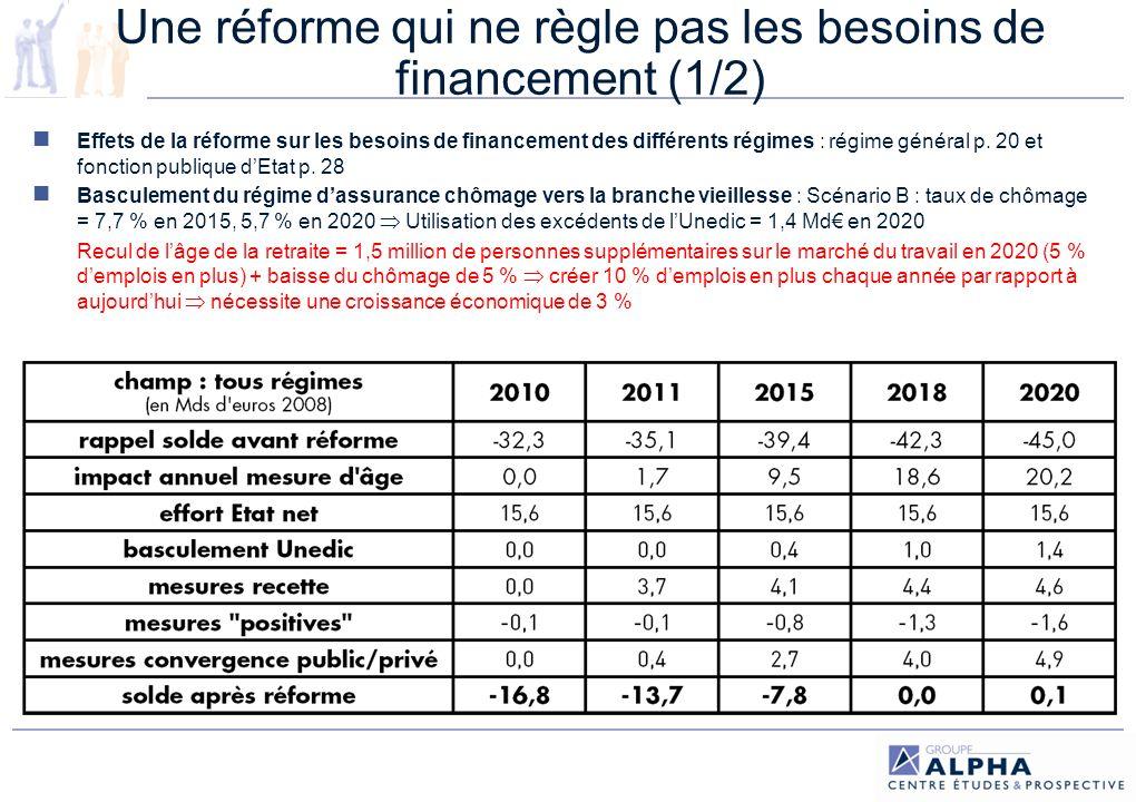 Une réforme qui ne règle pas les besoins de financement (2/2) Mesures daugmentation de la durée dactivité + recettes = équilibre en 2018 2010-2018 : Déficits accumulés intégralement transférés à la CADES Absorption du FRR par la CADES : celle-ci « aura la propriété des actifs et des ressources du Fonds de réserve des retraites » fragilise le financement après 2018 : le FRR devait utiliser ses réserves à partir de 2020 (année à partir de laquelle lensemble des générations du baby-boom devraient être à la retraite) pour contribuer au financement du régime général et du régime social des salariés et des indépendants afin damortir ces nombreux départs et de mieux répartir les efforts financiers dans le temps et entre les générations