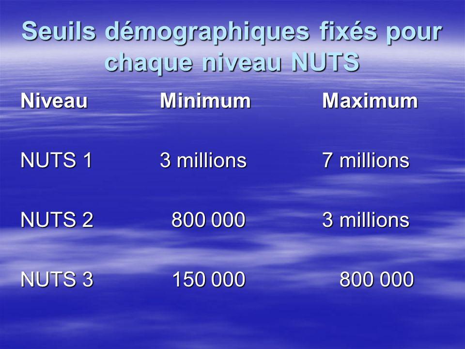 Seuils démographiques fixés pour chaque niveau NUTS NiveauMinimum Maximum NUTS 13 millions 7 millions NUTS 2 800 000 3 millions NUTS 3 150 000 800 000