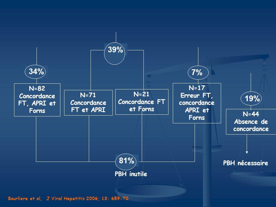 N=21 Concordance FT et Forns N=71 Concordance FT et APRI 34%39% N=17 Erreur FT, concordance APRI et Forns 34%7% 34%81% PBH inutile N=82 Concordance FT
