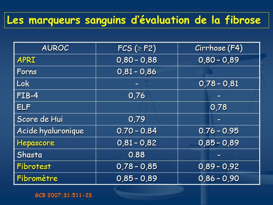 AUROC FCS ( F2) Cirrhose (F4) APRI 0,80 – 0,88 0,80 – 0,89 Forns 0,81 – 0,86 Lok- 0,78 – 0,81 FIB-40,76- ELF0,78 Score de Hui 0,79- Acide hyaluronique
