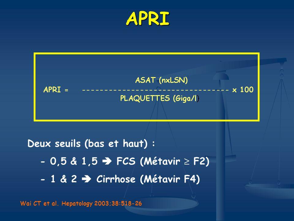 APRI Deux seuils (bas et haut) : - 0,5 & 1,5 FCS (Métavir F2) - 1 & 2 Cirrhose (Métavir F4) Wai CT et al. Hepatology 2003;38:518-26