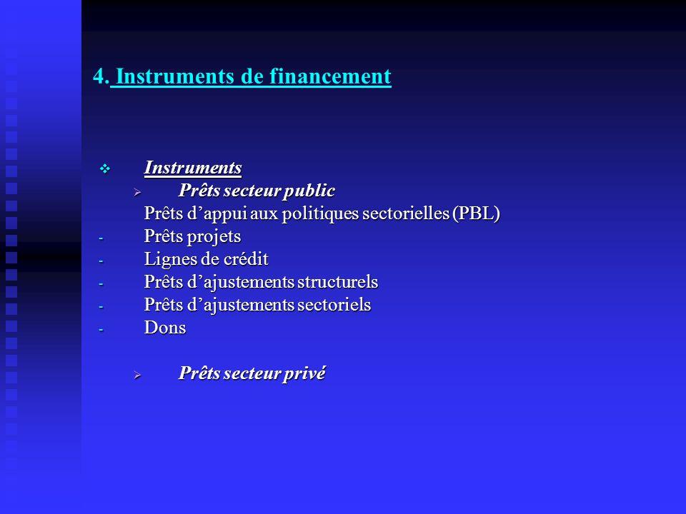 4. Instruments de financement Instruments Instruments Prêts secteur public Prêts secteur public Prêts dappui aux politiques sectorielles (PBL) - Prêts