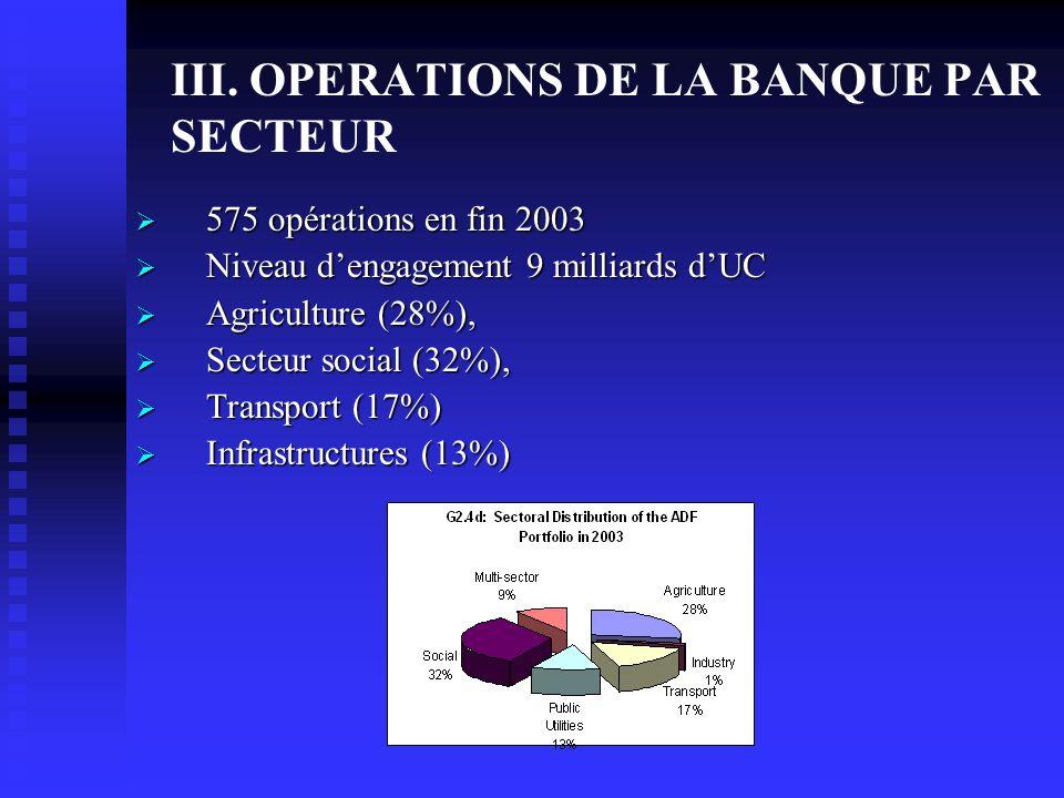 III. OPERATIONS DE LA BANQUE PAR SECTEUR 575 opérations en fin 2003 575 opérations en fin 2003 Niveau dengagement 9 milliards dUC Niveau dengagement 9