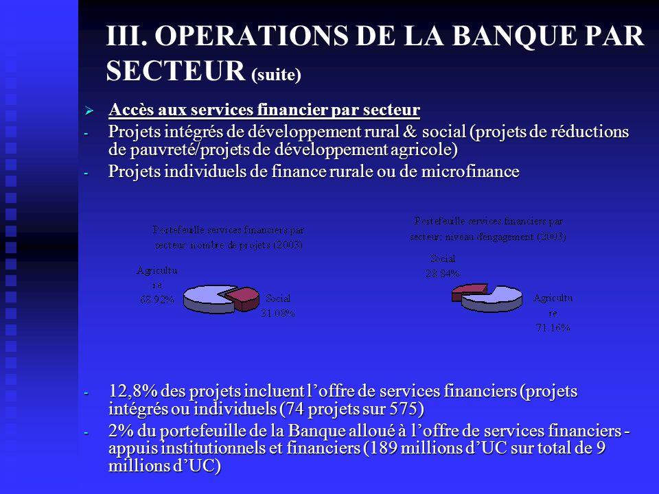 III. OPERATIONS DE LA BANQUE PAR SECTEUR (suite) Accès aux services financier par secteur Accès aux services financier par secteur - Projets intégrés