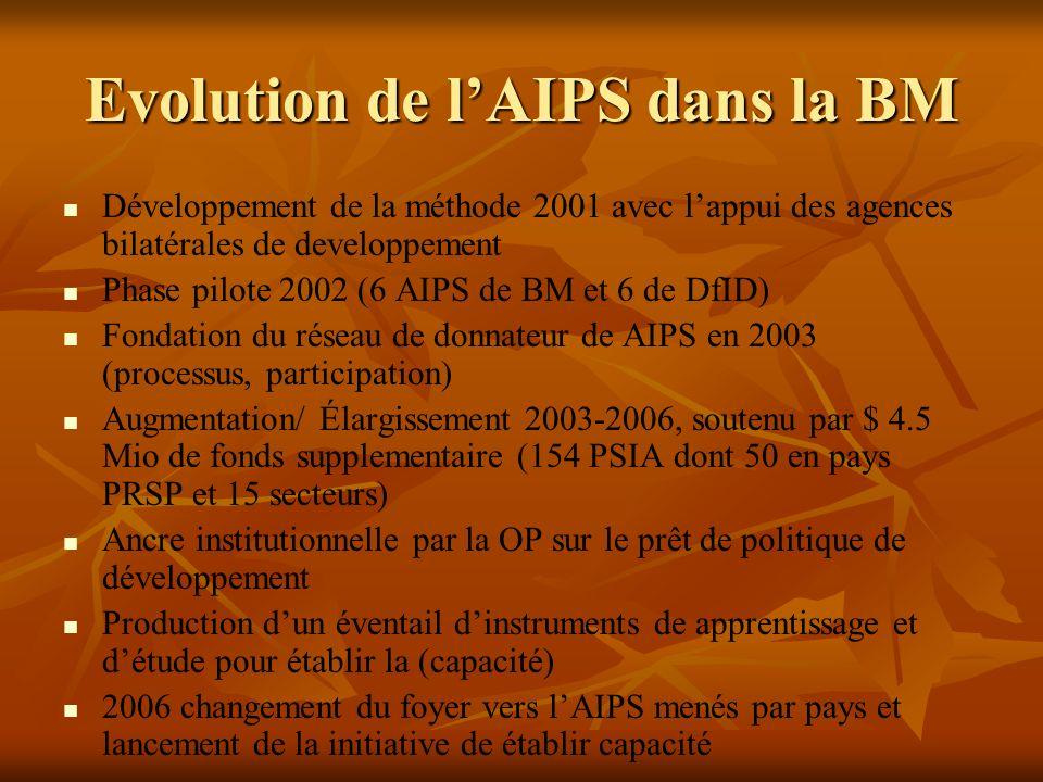 Evolution de lAIPS dans la BM Développement de la méthode 2001 avec lappui des agences bilatérales de developpement Phase pilote 2002 (6 AIPS de BM et 6 de DfID) Fondation du réseau de donnateur de AIPS en 2003 (processus, participation) Augmentation/ Élargissement 2003-2006, soutenu par $ 4.5 Mio de fonds supplementaire (154 PSIA dont 50 en pays PRSP et 15 secteurs) Ancre institutionnelle par la OP sur le prêt de politique de développement Production dun éventail dinstruments de apprentissage et détude pour établir la (capacité) 2006 changement du foyer vers lAIPS menés par pays et lancement de la initiative de établir capacité