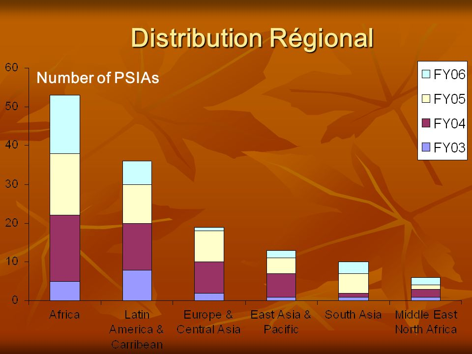 Distribution Régional Number of PSIAs