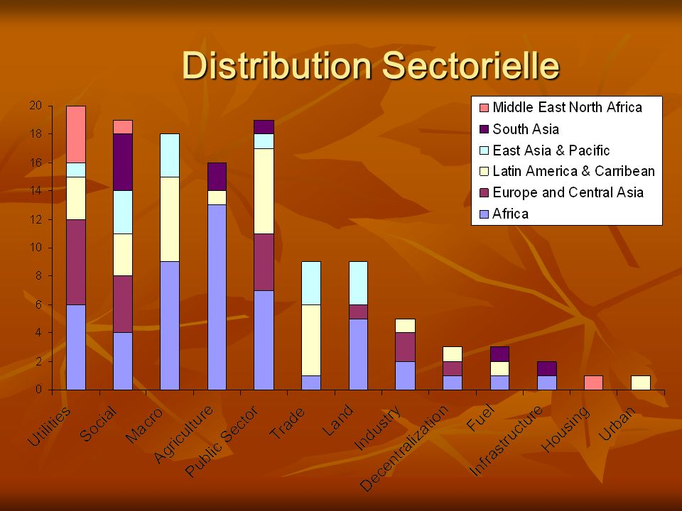 Distribution Sectorielle