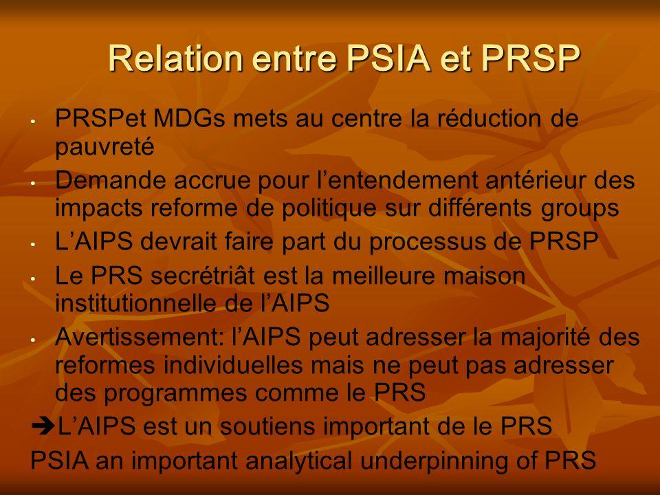 Relation entre PSIA et PRSP PRSPet MDGs mets au centre la r é duction de pauvret é Demande accrue pour lentendement antérieur des impacts reforme de politique sur diff é rents groups LAIPS devrait faire part du processus de PRSP Le PRS secr é triât est la meilleure maison institutionnelle de lAIPS Avertissement: lAIPS peut adresser la majorit é des reformes individuelles mais ne peut pas adresser des programmes comme le PRS LAIPS est un soutiens important de le PRS PSIA an important analytical underpinning of PRS