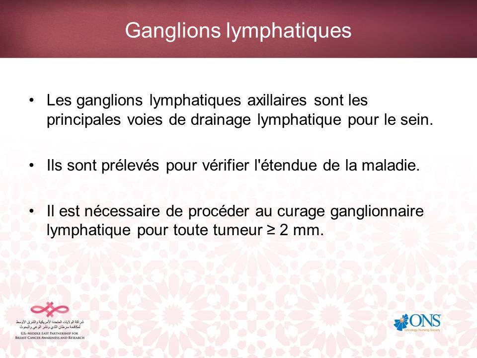 Ganglions lymphatiques Les ganglions lymphatiques axillaires sont les principales voies de drainage lymphatique pour le sein. Ils sont prélevés pour v