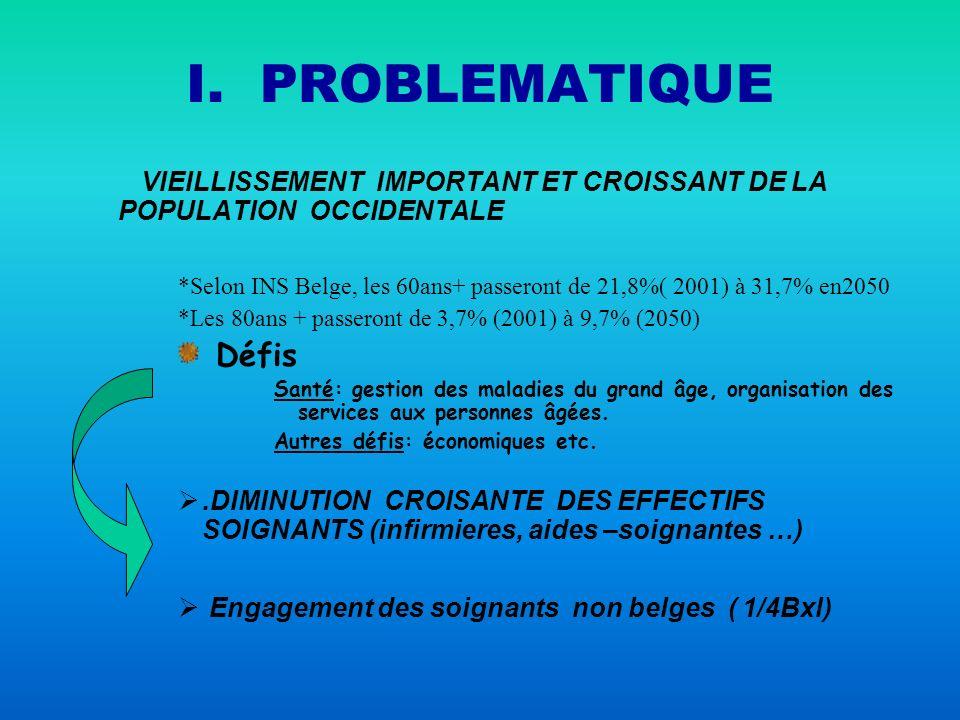 I. PROBLEMATIQUE VIEILLISSEMENT IMPORTANT ET CROISSANT DE LA POPULATION OCCIDENTALE *Selon INS Belge, les 60ans+ passeront de 21,8%( 2001) à 31,7% en2