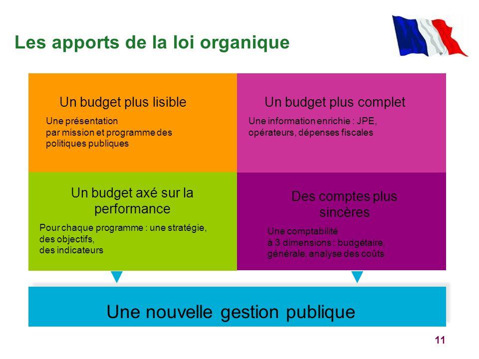 11 Les apports de la loi organique Un budget plus lisible Une présentation par mission et programme des politiques publiques Des comptes plus sincères