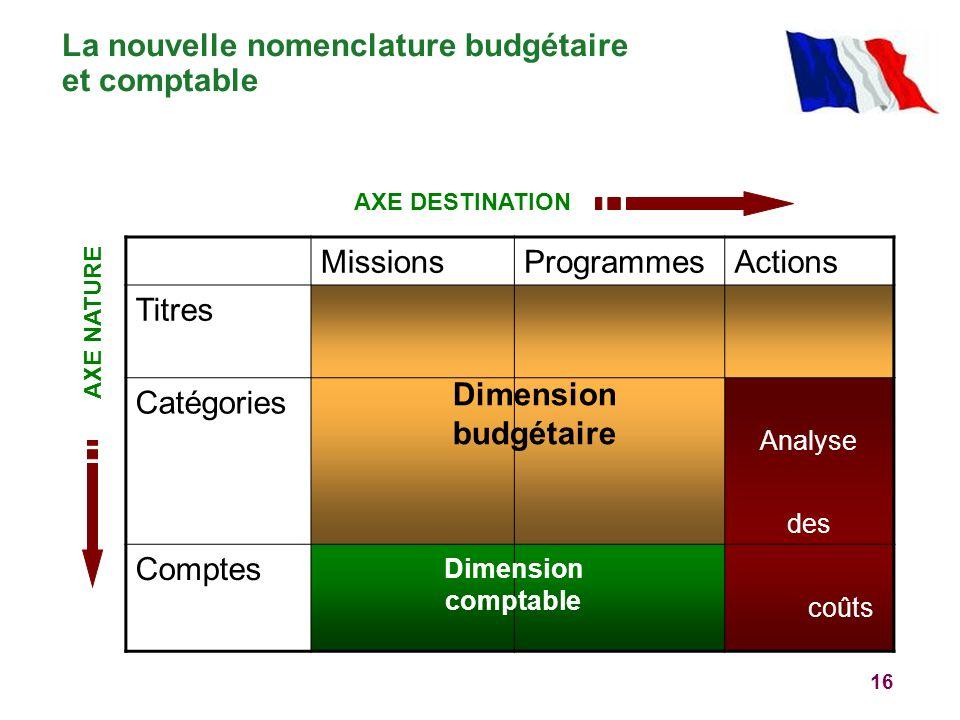 16 La nouvelle nomenclature budgétaire et comptable Dimension budgétaire MissionsProgrammesActions Titres Catégories Analyse des Comptes coûts Dimensi