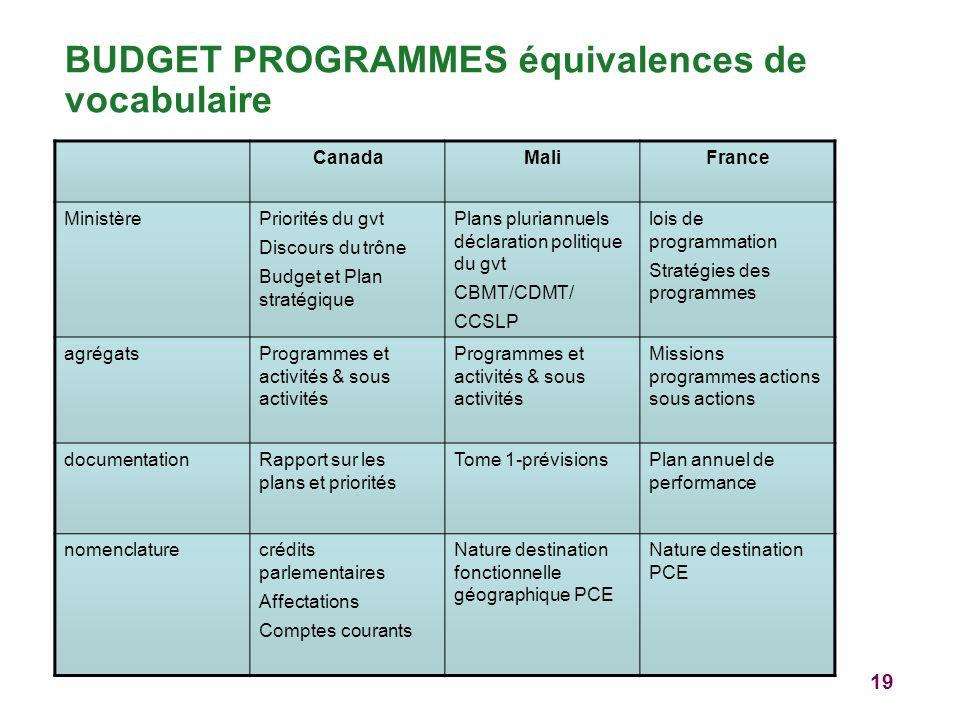 19 BUDGET PROGRAMMES équivalences de vocabulaire CanadaMaliFrance MinistèrePriorités du gvt Discours du trône Budget et Plan stratégique Plans plurian