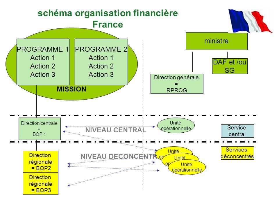 NIVEAU DECONCENTRE MISSION Direction centrale = BOP 1 Direction régionale = BOP2 PROGRAMME 1 Action 1 Action 2 Action 3 PROGRAMME 2 Action 1 Action 2