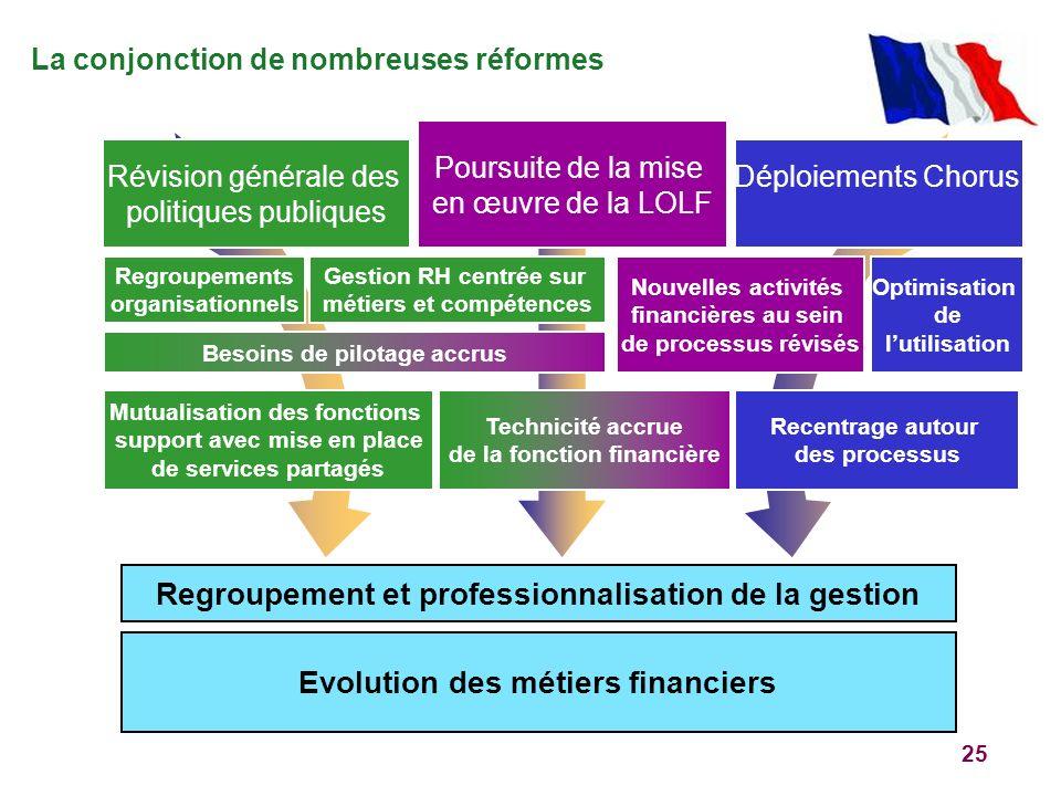 25 La conjonction de nombreuses réformes Evolution des métiers financiers Regroupement et professionnalisation de la gestion Poursuite de la mise en œ
