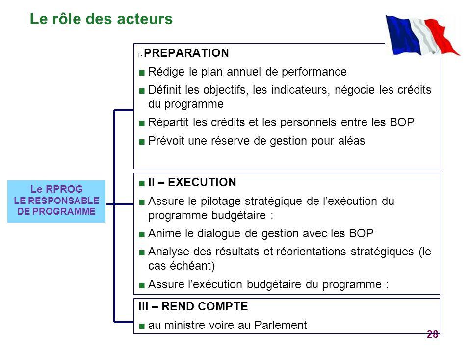 28 Le RPROG LE RESPONSABLE DE PROGRAMME I - PREPARATION Rédige le plan annuel de performance Définit les objectifs, les indicateurs, négocie les crédi