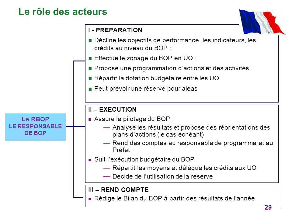 29 Le RBOP LE RESPONSABLE DE BOP I - PREPARATION Décline les objectifs de performance, les indicateurs, les crédits au niveau du BOP : Effectue le zon