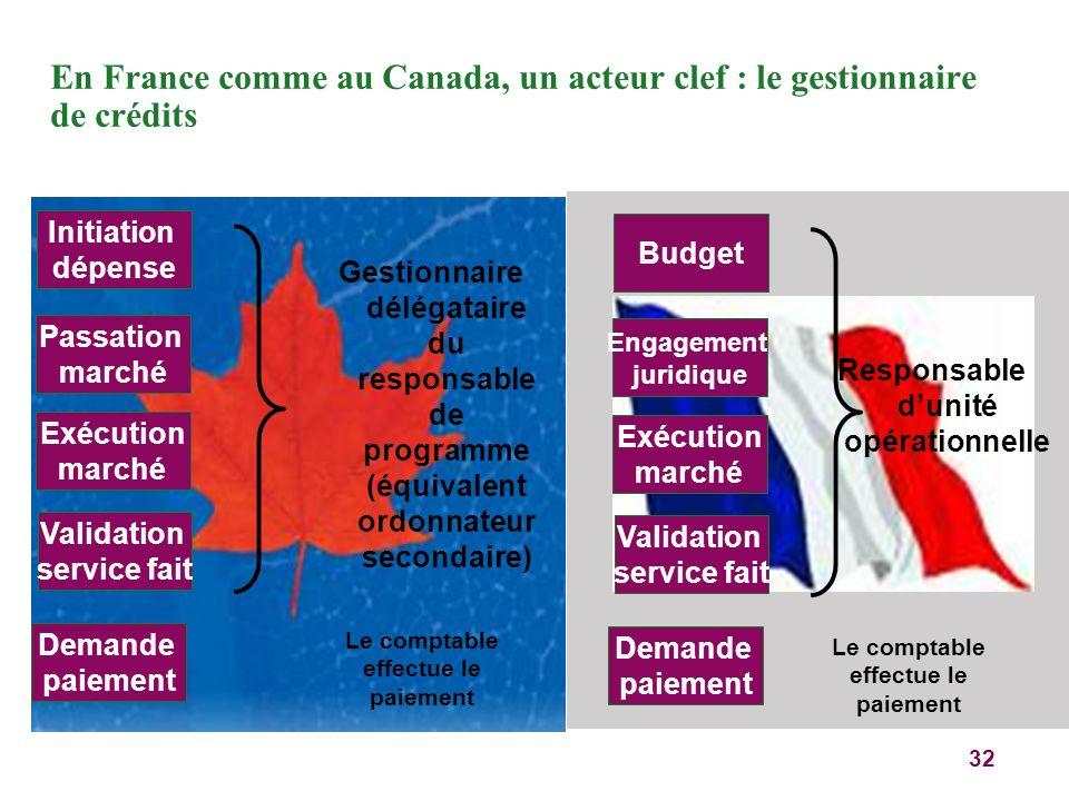 32 En France comme au Canada, un acteur clef : le gestionnaire de crédits Initiation dépense Passation marché Exécution marché Validation service fait