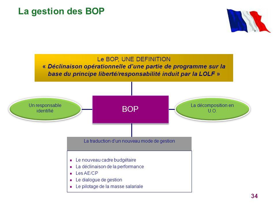 34 Un responsable identifié Le BOP, UNE DEFINITION « Déclinaison opérationnelle dune partie de programme sur la base du principe liberté/responsabilit