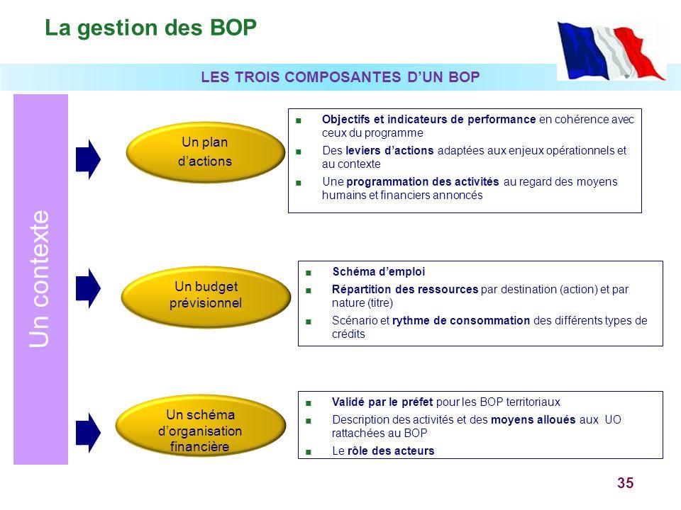35 Objectifs et indicateurs de performance en cohérence avec ceux du programme Des leviers dactions adaptées aux enjeux opérationnels et au contexte U