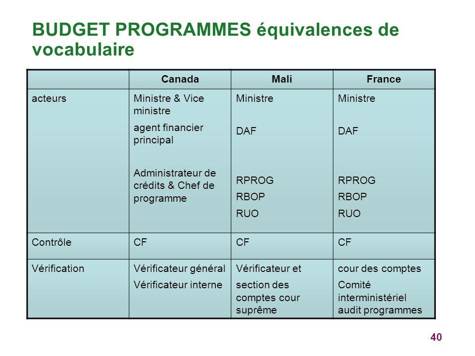 40 BUDGET PROGRAMMES équivalences de vocabulaire CanadaMaliFrance acteursMinistre & Vice ministre agent financier principal Administrateur de crédits