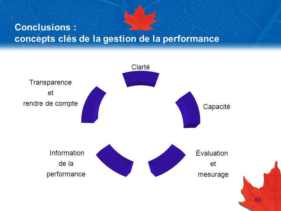 60 Conclusions : concepts clés de la gestion de la performance Clarté Capacité Évaluation et mesurage Transparence et rendre de compte Information de