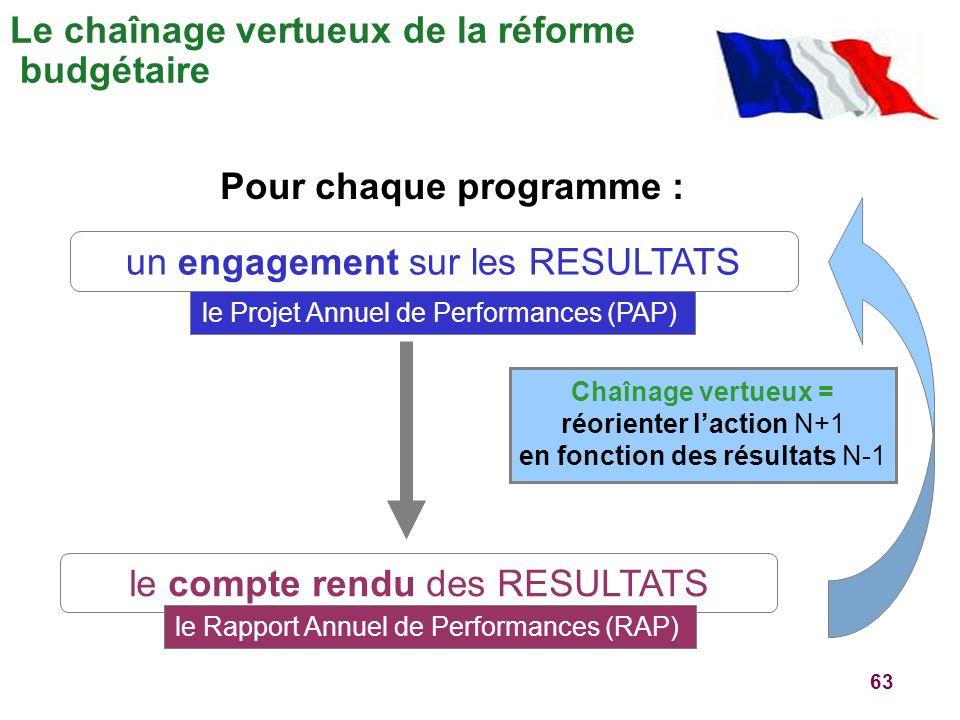 63 Le chaînage vertueux de la réforme budgétaire un engagement sur les RESULTATS le Projet Annuel de Performances (PAP) le compte rendu des RESULTATS