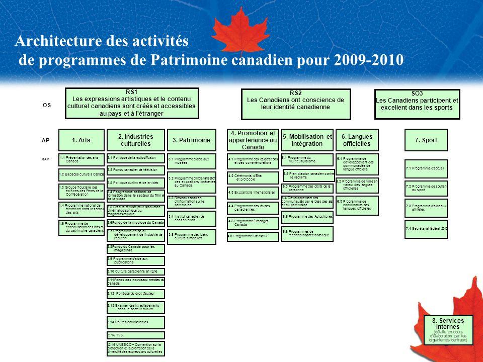 9 Architecture des activités de programmes de Patrimoine canadien pour 2009-2010 RS1 Les expressions artistiques et le contenu culturel canadiens sont