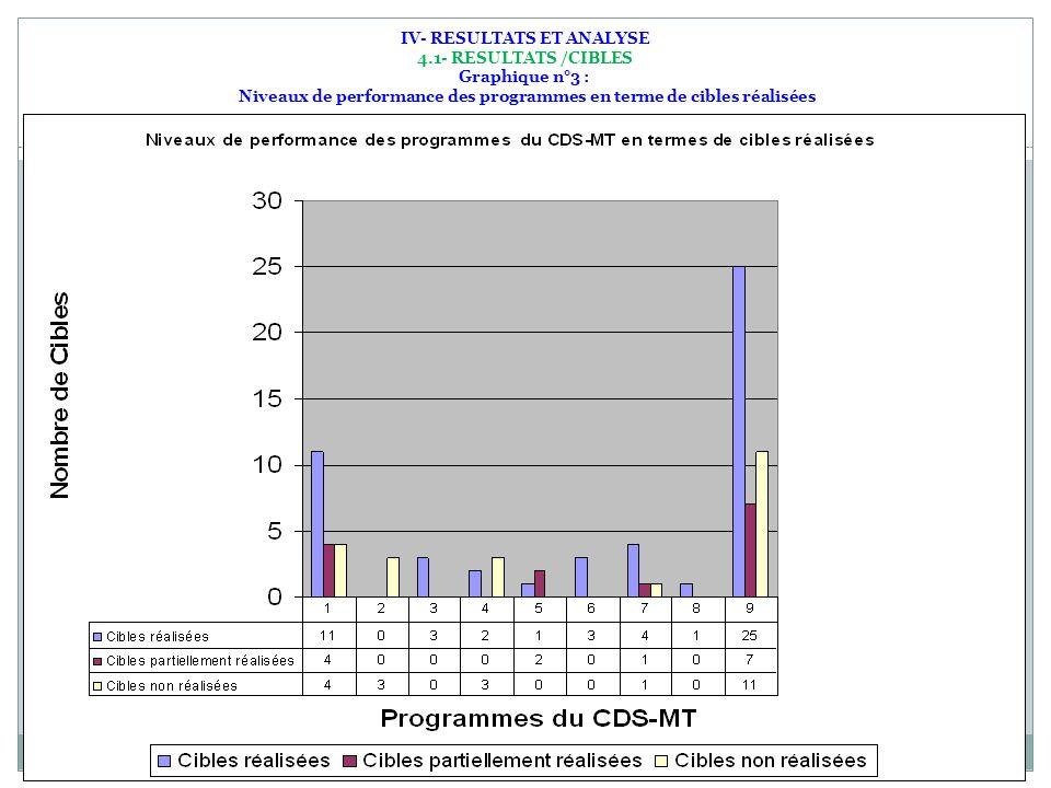 10 03/01/2014 IV- RESULTATS ET ANALYSE 4.1- RESULTATS /CIBLES Graphique n°3 : Niveaux de performance des programmes en terme de cibles réalisées