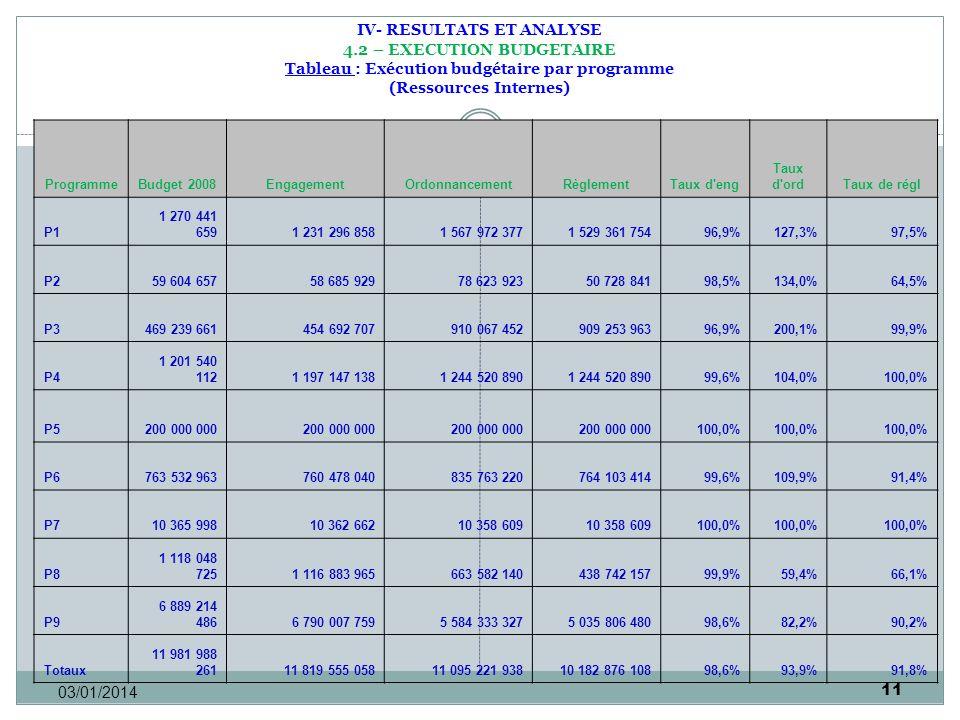 11 03/01/2014 IV- RESULTATS ET ANALYSE 4.2 – EXECUTION BUDGETAIRE Tableau : Exécution budgétaire par programme (Ressources Internes) ProgrammeBudget 2