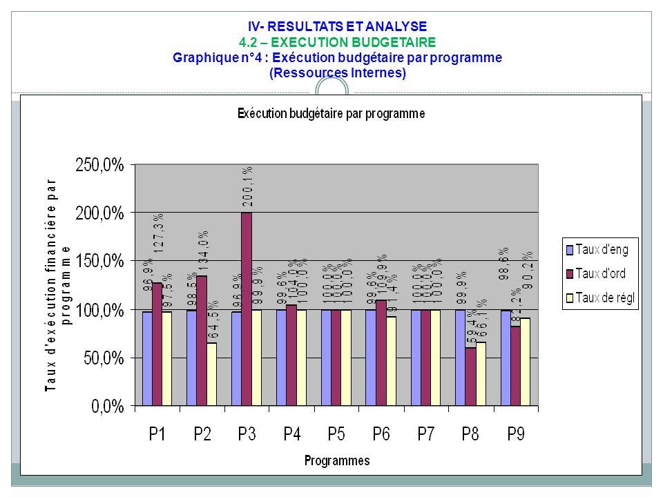 IV- RESULTATS ET ANALYSE 4.2 – EXECUTION BUDGETAIRE Graphique n°4 : Exécution budgétaire par programme (Ressources Internes)