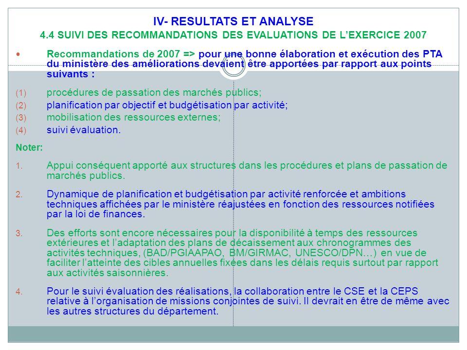IV- RESULTATS ET ANALYSE 4.4 SUIVI DES RECOMMANDATIONS DES EVALUATIONS DE LEXERCICE 2007 Recommandations de 2007 => pour une bonne élaboration et exécution des PTA du ministère des améliorations devaient être apportées par rapport aux points suivants : (1) procédures de passation des marchés publics; (2) planification par objectif et budgétisation par activité; (3) mobilisation des ressources externes; (4) suivi évaluation.