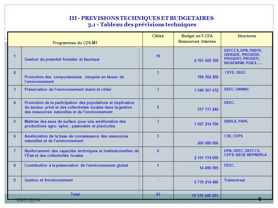 6 03/01/2014 III - PREVISIONS TECHNIQUES ET BUDGETAIRES 3.1 - Tableau des prévisions techniques Programmes du CDS-MT CiblesBudget en F.CFA Ressources Internes Structures 1 Gestion du potentiel forestier et faunique 19 2 103 669 368 DEFCCS, DPN, PAEFK, GIVAQUE, PROGEDE, PROGERT, PRODEFI, BIOSENRIM, PGIES, … 2 Promotion des comportements citoyens en faveur de lenvironnement 3 184 502 200 CEFE, DEEC 3Préservation de lenvironnement marin et côtier 3 1 548 561 672 DEEC, GIRMAC 4Promotion de la participation des populations et implication du secteur privé et des collectivités locales dans la gestion des ressources naturelles et de lenvironnement 5 517 111 240 DEEC, 5Maîtrise des eaux de surface pour une amélioration des productions agro- sylvo - pastorales et piscicoles 3 1 697 214 700 DBRLA, PAPIL 6Amélioration de la base de connaissance des ressources naturelles et de lenvironnement 3 200 000 000 CSE, CEPS 7Renforcement des capacités techniques et institutionnelles de lÉtat et des collectivités locales 6 2 191 774 090 DPN, DEEC, DEFCCS, CEPS/ SIEGE MEPNBRLA 8Contribution à la préservation de lenvironnement global 1 14 498 095 DEEC, 9Gestion et fonctionnement - 6 719 214 486 Transversal Total43 15 176 545 851