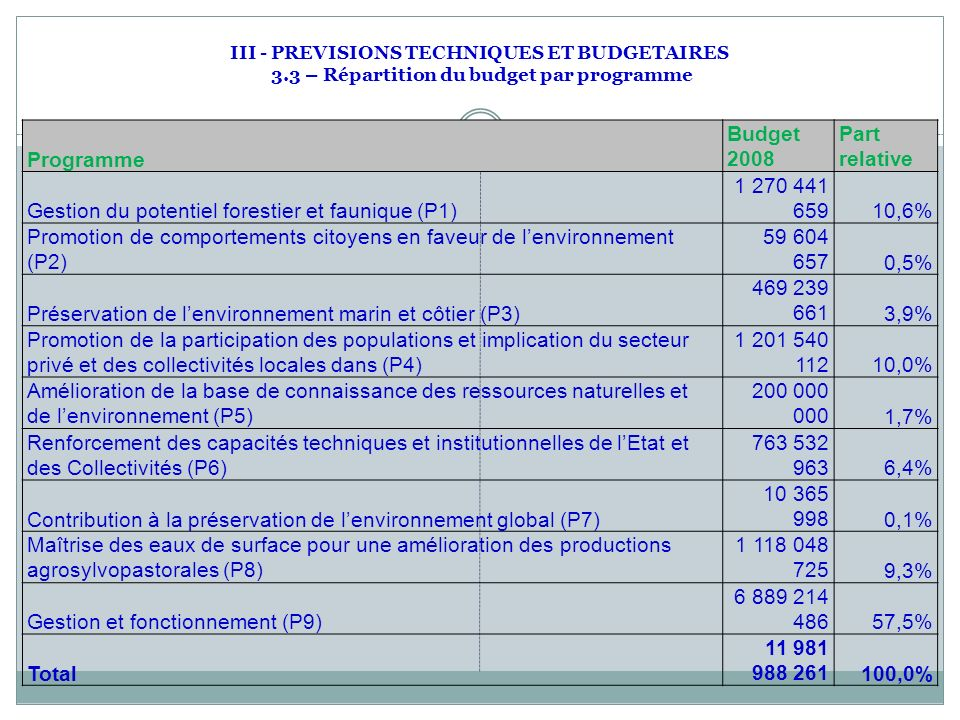 III - PREVISIONS TECHNIQUES ET BUDGETAIRES 3.3 – Répartition du budget par programme Programme Budget 2008 Part relative Gestion du potentiel forestier et faunique (P1) 1 270 441 65910,6% Promotion de comportements citoyens en faveur de lenvironnement (P2) 59 604 6570,5% Préservation de lenvironnement marin et côtier (P3) 469 239 6613,9% Promotion de la participation des populations et implication du secteur privé et des collectivités locales dans (P4) 1 201 540 11210,0% Amélioration de la base de connaissance des ressources naturelles et de lenvironnement (P5) 200 000 0001,7% Renforcement des capacités techniques et institutionnelles de lEtat et des Collectivités (P6) 763 532 9636,4% Contribution à la préservation de lenvironnement global (P7) 10 365 9980,1% Maîtrise des eaux de surface pour une amélioration des productions agrosylvopastorales (P8) 1 118 048 7259,3% Gestion et fonctionnement (P9) 6 889 214 48657,5% Total 11 981 988 261100,0%