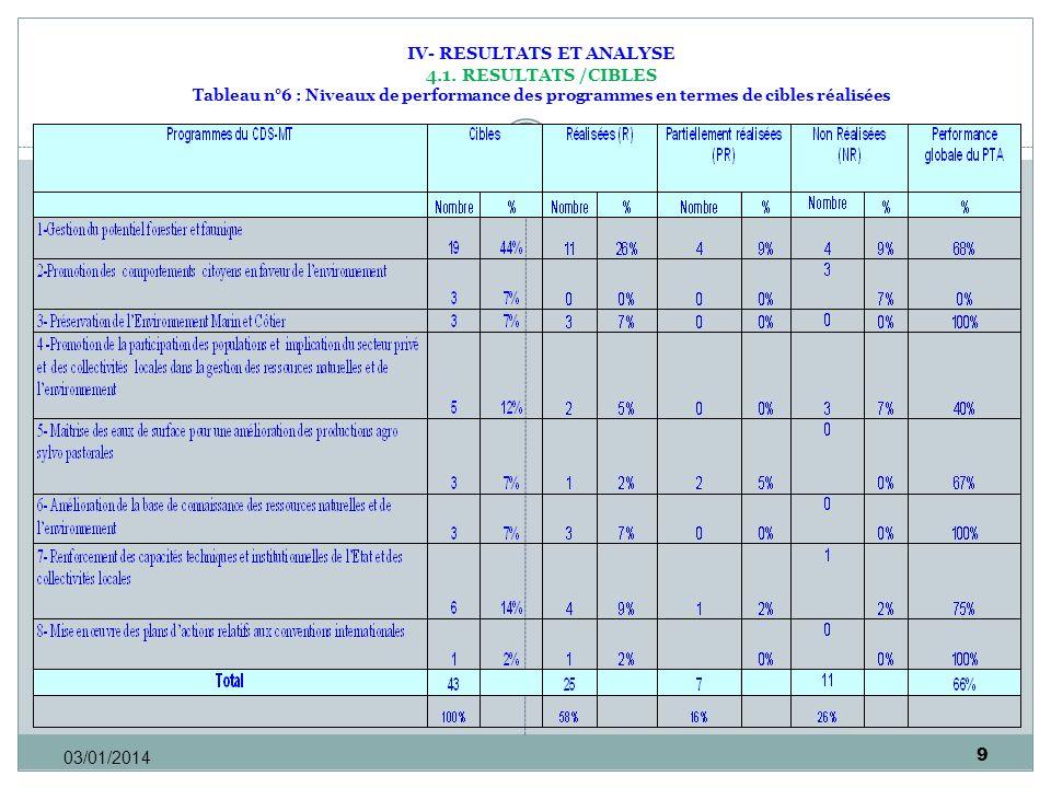 9 03/01/2014 IV- RESULTATS ET ANALYSE 4.1. RESULTATS /CIBLES Tableau n°6 : Niveaux de performance des programmes en termes de cibles réalisées