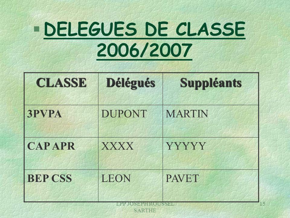 LPP JOSEPH ROUSSEL SARTHE 15 § DELEGUES DE CLASSE 2006/2007 CLASSEDéléguésSuppléants 3PVPADUPONTMARTIN CAP APRXXXXYYYYY BEP CSSLEONPAVET