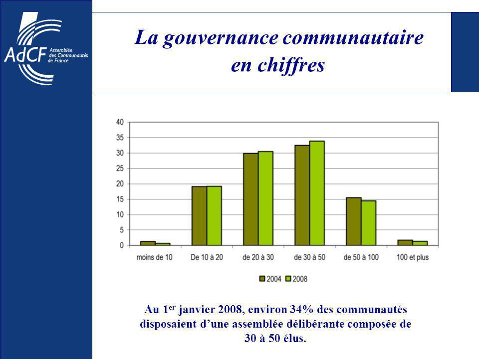 La gouvernance communautaire en chiffres Au 1 er janvier 2008, environ 34% des communautés disposaient dune assemblée délibérante composée de 30 à 50 élus.