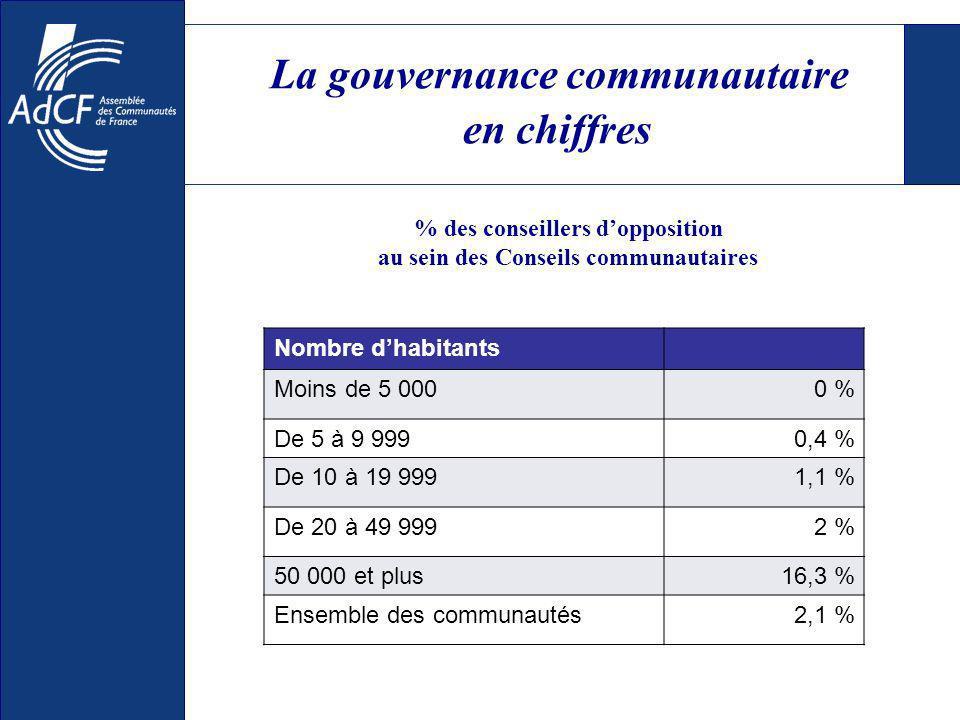 La gouvernance communautaire en chiffres % des conseillers dopposition au sein des Conseils communautaires Nombre dhabitants Moins de 5 0000 % De 5 à 9 9990,4 % De 10 à 19 9991,1 % De 20 à 49 9992 % 50 000 et plus16,3 % Ensemble des communautés2,1 %