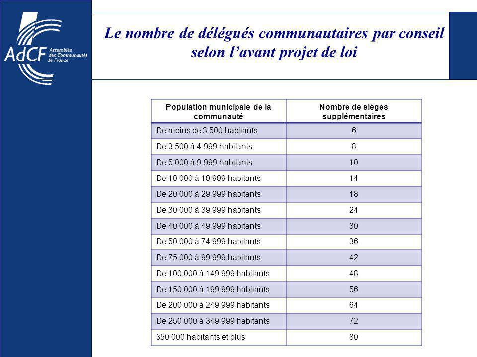 Le nombre de délégués communautaires par conseil selon lavant projet de loi Population municipale de la communauté Nombre de sièges supplémentaires De