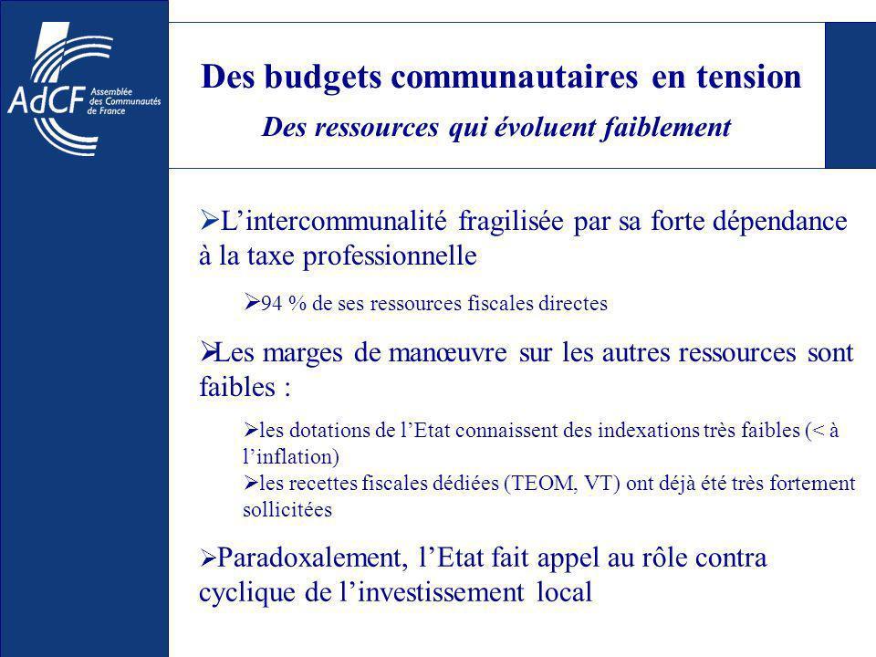 Des budgets communautaires en tension Des ressources qui évoluent faiblement Lintercommunalité fragilisée par sa forte dépendance à la taxe professionnelle 94 % de ses ressources fiscales directes Les marges de manœuvre sur les autres ressources sont faibles : les dotations de lEtat connaissent des indexations très faibles (< à linflation) les recettes fiscales dédiées (TEOM, VT) ont déjà été très fortement sollicitées Paradoxalement, lEtat fait appel au rôle contra cyclique de linvestissement local