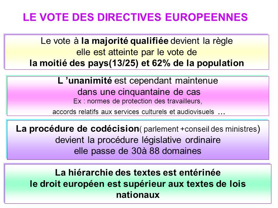 LE VOTE DES DIRECTIVES EUROPEENNES Le vote à la majorité qualifiée devient la règle elle est atteinte par le vote de la moitié des pays(13/25) et 62% de la population La procédure de codécision ( parlement +conseil des ministres ) devient la procédure législative ordinaire elle passe de 30à 88 domaines La hiérarchie des textes est entérinée le droit européen est supérieur aux textes de lois nationaux L unanimité est cependant maintenue dans une cinquantaine de cas Ex : normes de protection des travailleurs, accords relatifs aux services culturels et audiovisuels...