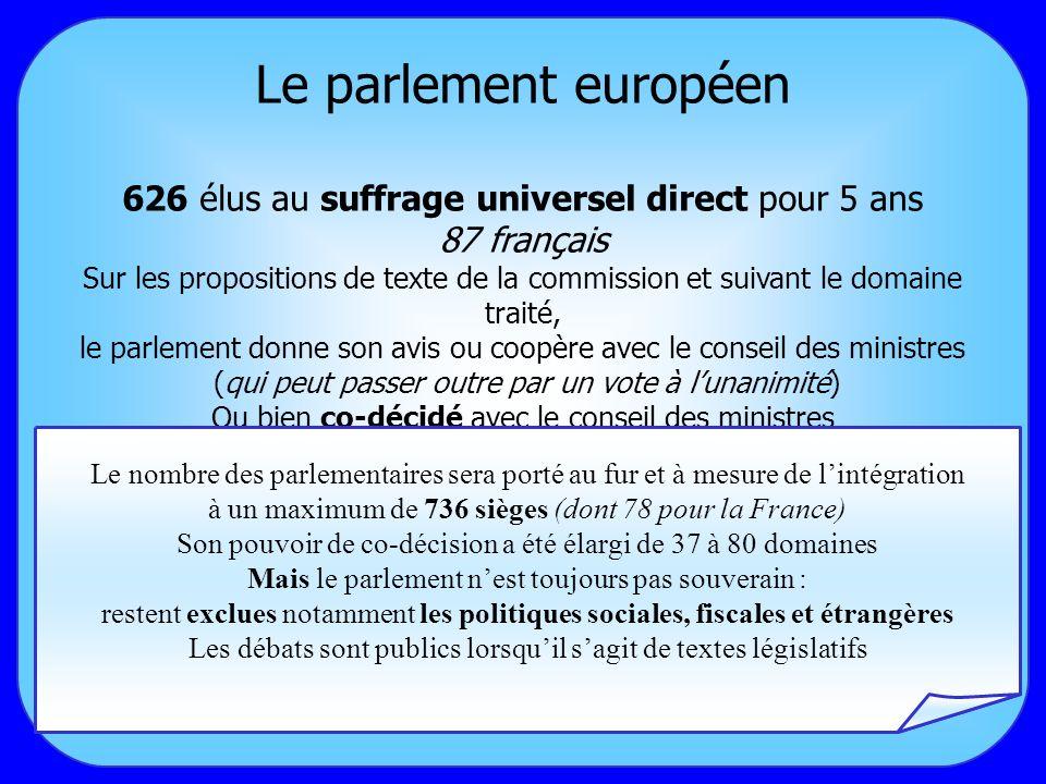 Le parlement européen 626 élus au suffrage universel direct pour 5 ans 87 français Sur les propositions de texte de la commission et suivant le domaine traité, le parlement donne son avis ou coopère avec le conseil des ministres (qui peut passer outre par un vote à lunanimité) Ou bien co-décidé avec le conseil des ministres Le nombre des parlementaires sera porté au fur et à mesure de lintégration à un maximum de 736 sièges (dont 78 pour la France) Son pouvoir de co-décision a été élargi de 37 à 80 domaines Mais le parlement nest toujours pas souverain : restent exclues notamment les politiques sociales, fiscales et étrangères Les débats sont publics lorsquil sagit de textes législatifs