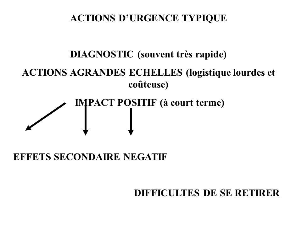 ACTIONS DURGENCE TYPIQUE DIAGNOSTIC (souvent très rapide) ACTIONS AGRANDES ECHELLES (logistique lourdes et coûteuse) IMPACT POSITIF (à court terme) EFFETS SECONDAIRE NEGATIF DIFFICULTES DE SE RETIRER