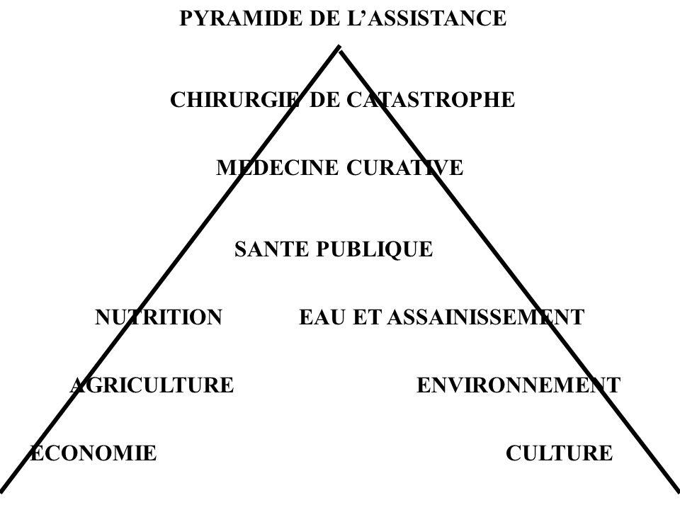 PYRAMIDE DE LASSISTANCE CHIRURGIE DE CATASTROPHE MEDECINE CURATIVE SANTE PUBLIQUE NUTRITIONEAU ET ASSAINISSEMENT AGRICULTURE ENVIRONNEMENT ECONOMIE CULTURE