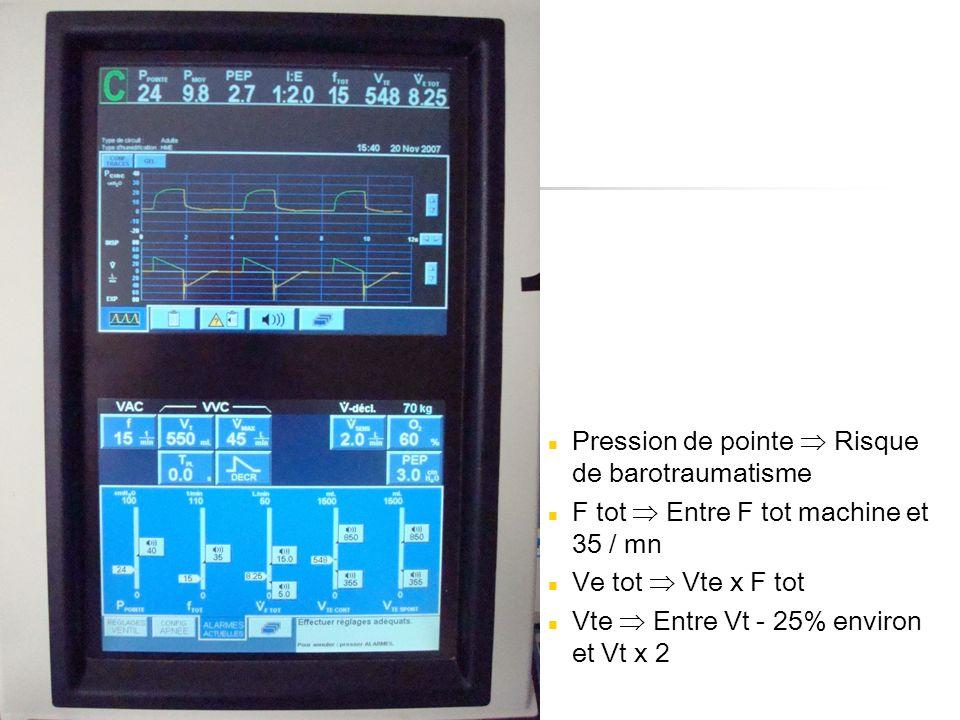 Pression de pointe Risque de barotraumatisme F tot Entre F tot machine et 35 / mn Ve tot Vte x F tot Vte Entre Vt - 25% environ et Vt x 2