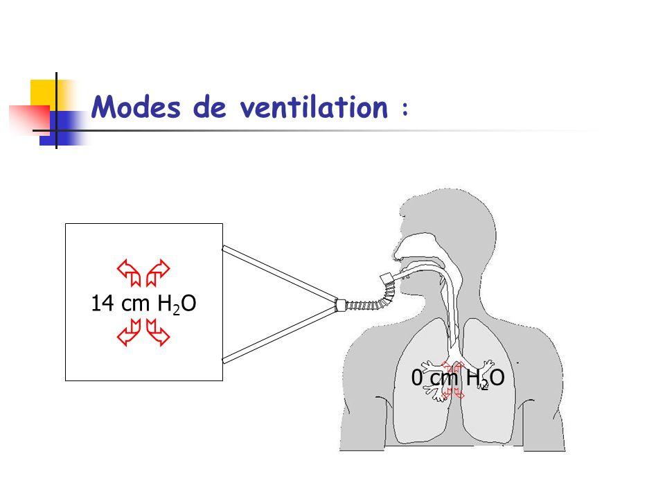 Modes de ventilation : 14 cm H 2 O 0 cm H 2 O