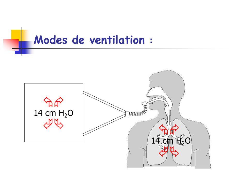 Modes de ventilation : 14 cm H 2 O 14 cm H 2 O
