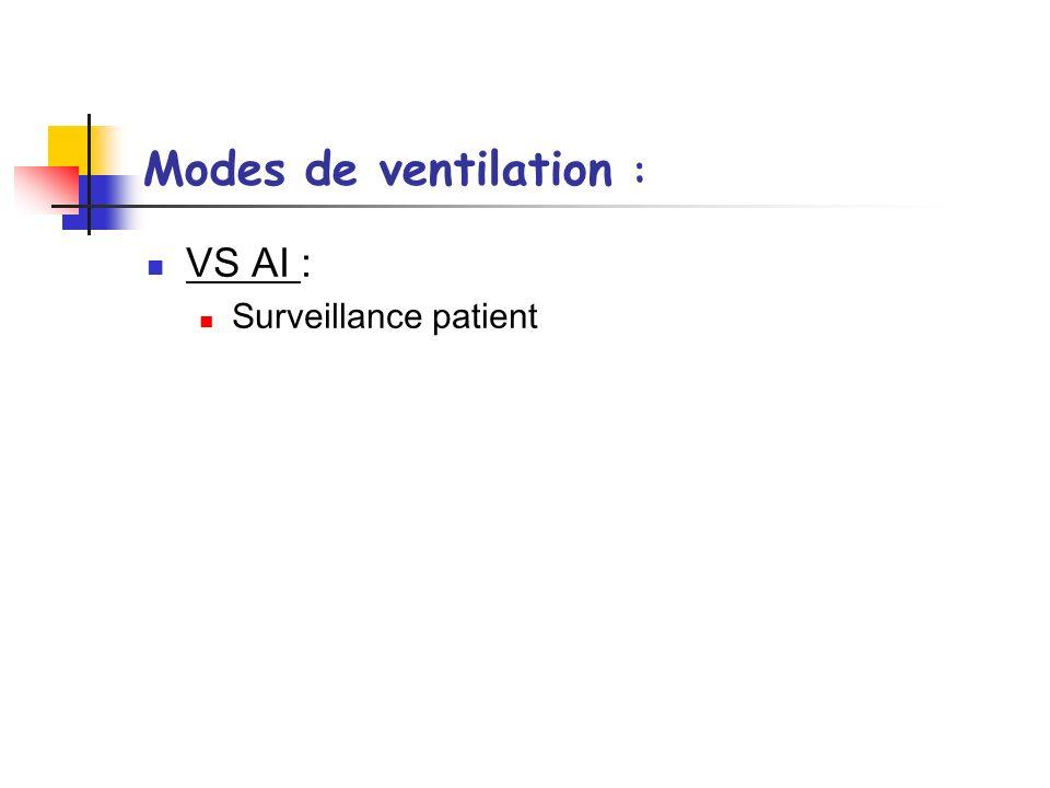 Modes de ventilation : VS AI : Surveillance patient