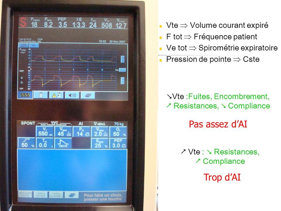 Vte Volume courant expiré F tot Fréquence patient Ve tot Spirométrie expiratoire Pression de pointe Cste Vte :Fuites, Encombrement, Resistances, Compl